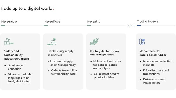 HeveaConnect Product Suite