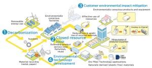 Epson renews Environment Vision 2050.