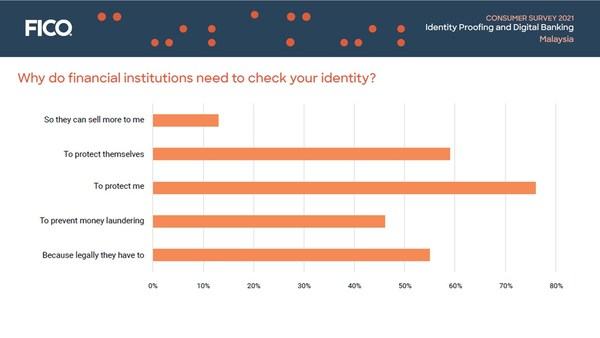 Consumer Survey Malaysia: Why do financial institutions need to check your identity?