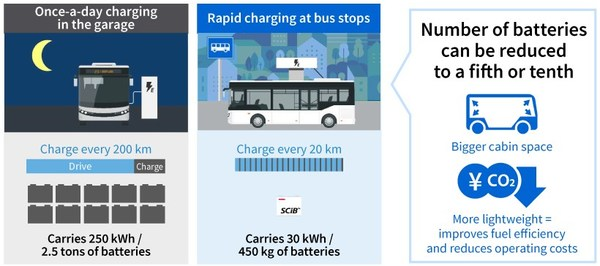 Rapid charging improves work/service efficiency for EV bus.