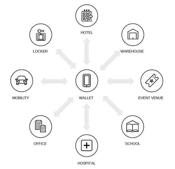 User-centric and contactless experience based on the decentralized identity model
