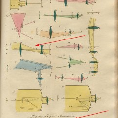 Telescope Optics Ray Diagram Australian Plug Wiring Galileo Errors In The And Why There Is