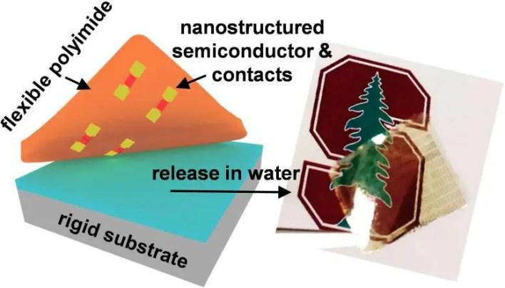 Nanopatterned Kontak İmalatı ile 2D Yarı İletken