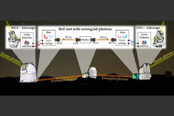Ancient Quasars Help Confirm Quantum Entanglement