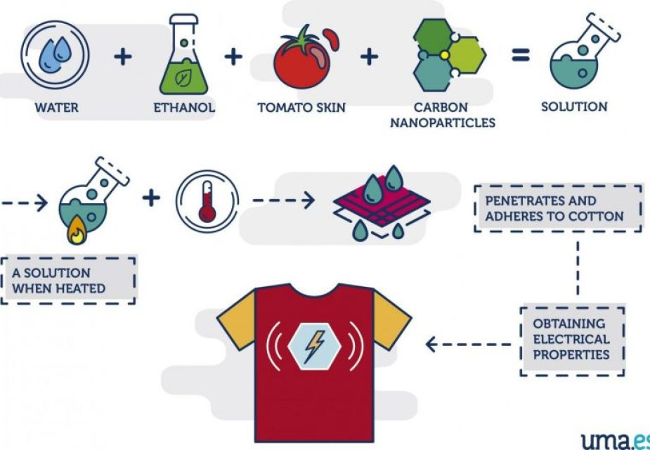 Interesting Innovation - An Electric T-Shirt