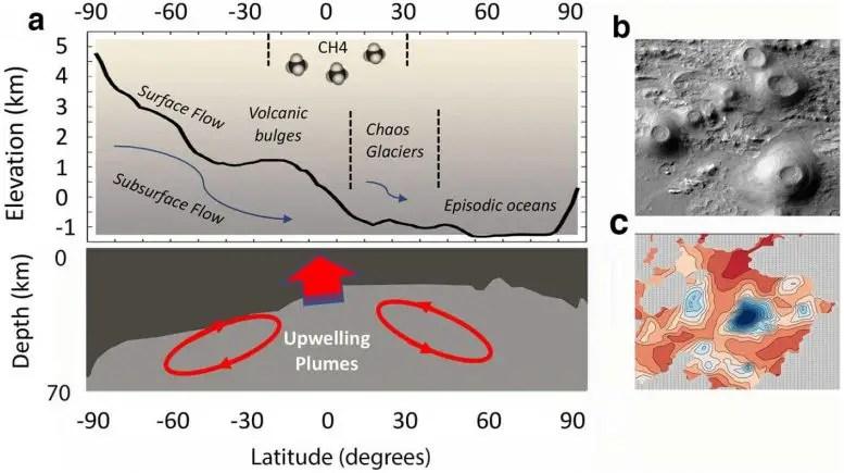 Mars Biosphere Engine