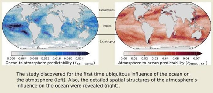 Ocean to Atmosphere Predictability Graph