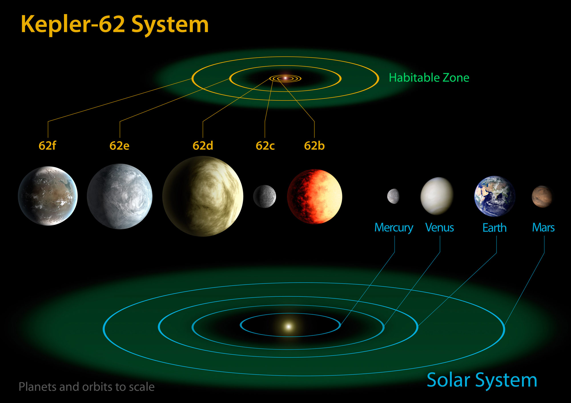 Kepler Mission Discovers Two New Planetary Systems With