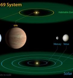 planets of kepler 69 [ 2000 x 1412 Pixel ]