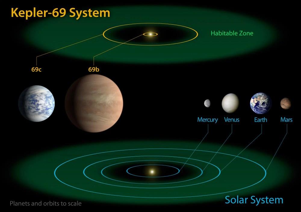 medium resolution of planets of kepler 69