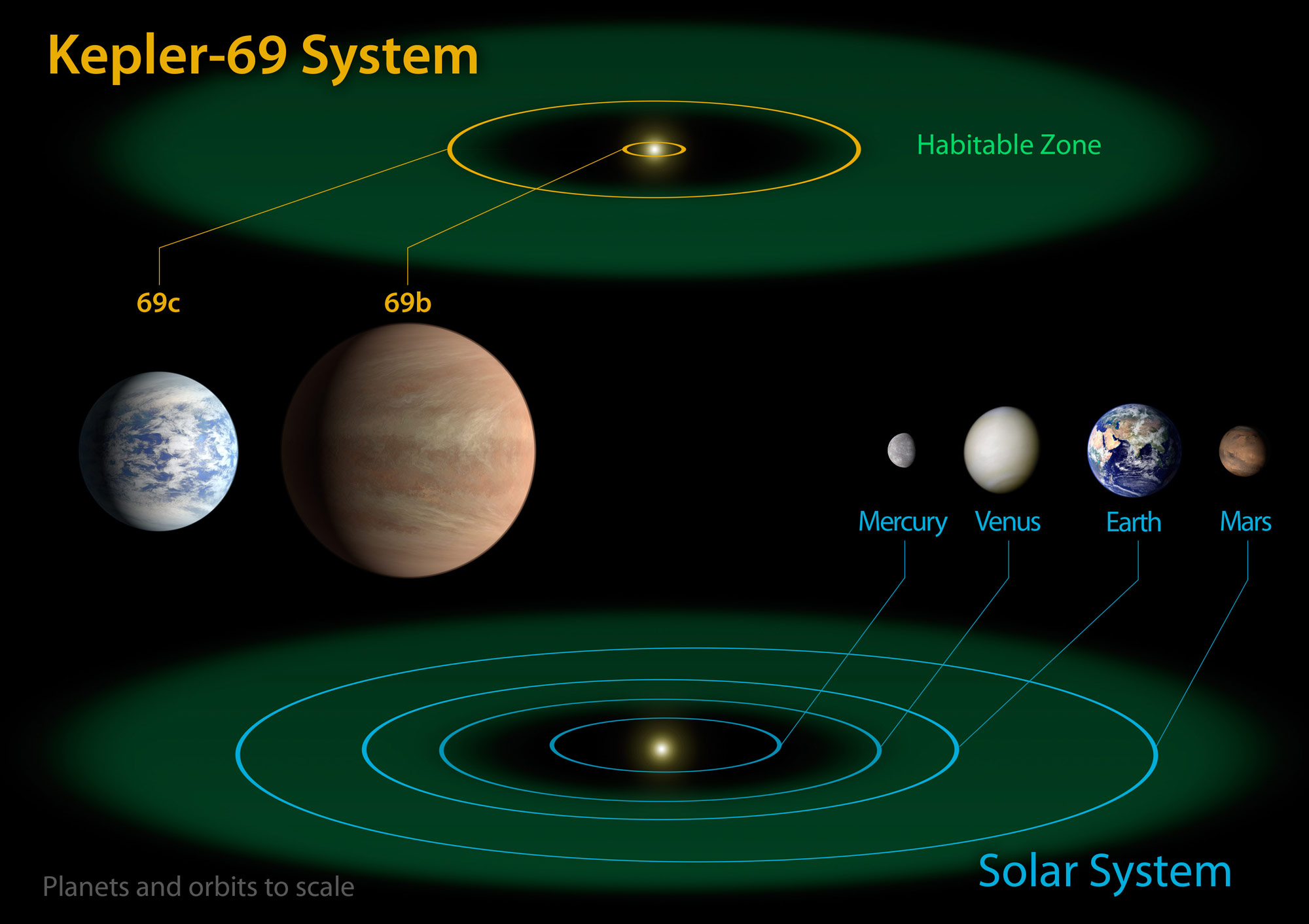 hight resolution of planets of kepler 69