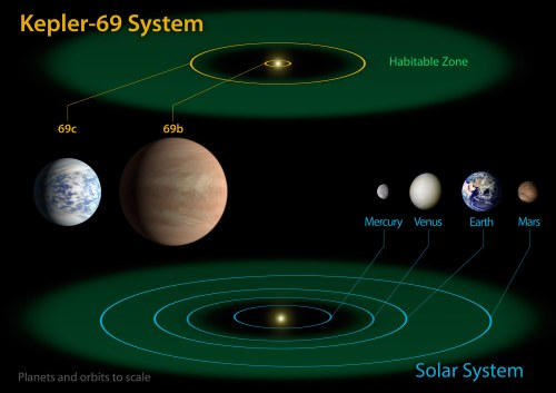 small resolution of planets of kepler 69
