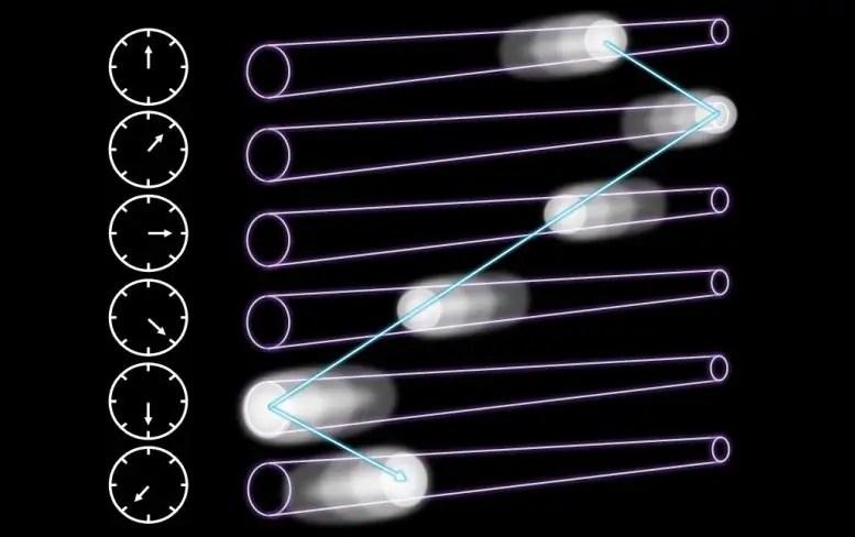 Reciprocating Propagation of Laser Pulse Intensity