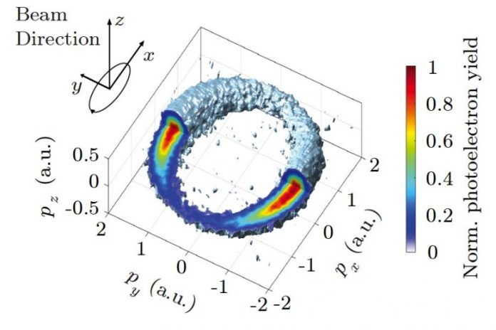 Reconstructed 3D Photoelectron Momentum Distribution