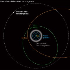 Diagram Of Planets Real 2006 Chrysler Pacifica Parts Distant Dwarf Planet Discovered Beyond The Known Edge