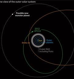 dwarf planet diagram wiring diagram todays neptune diagram distant dwarf planet discovered beyond the known edge [ 1200 x 1177 Pixel ]