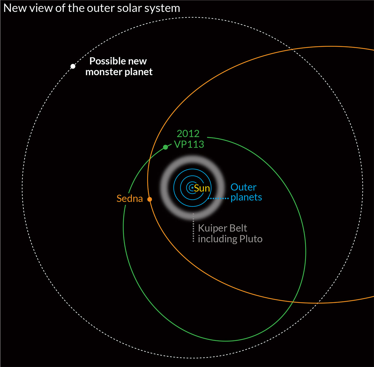 diagram of the planets in order ford 4 0 sohc engine distant dwarf planet discovered beyond known edge