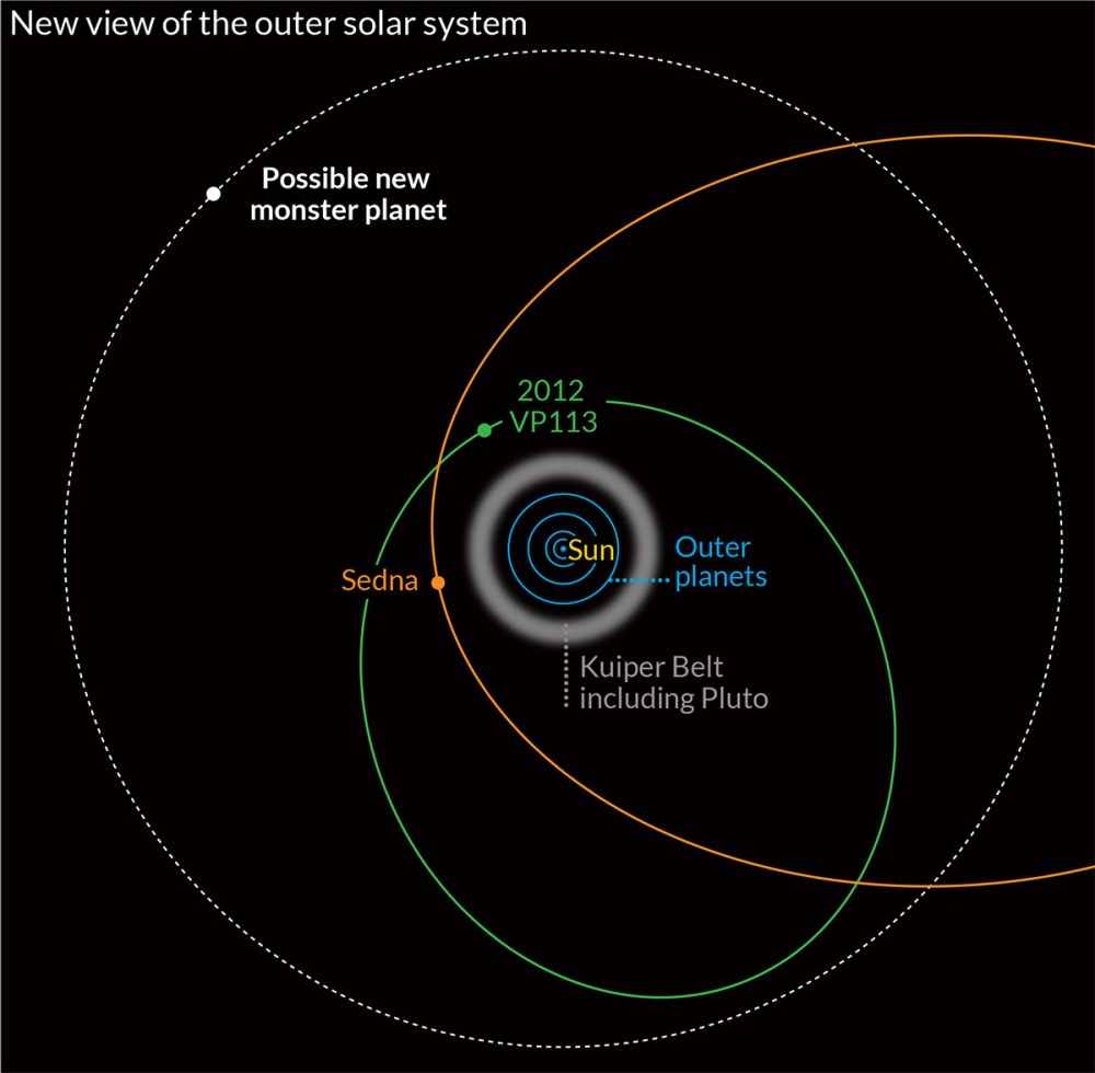 medium resolution of dwarf planet diagram wiring diagram todays neptune diagram distant dwarf planet discovered beyond the known edge