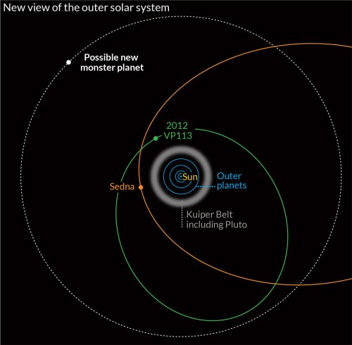 small resolution of dwarf planet diagram wiring diagram todays neptune diagram distant dwarf planet discovered beyond the known edge