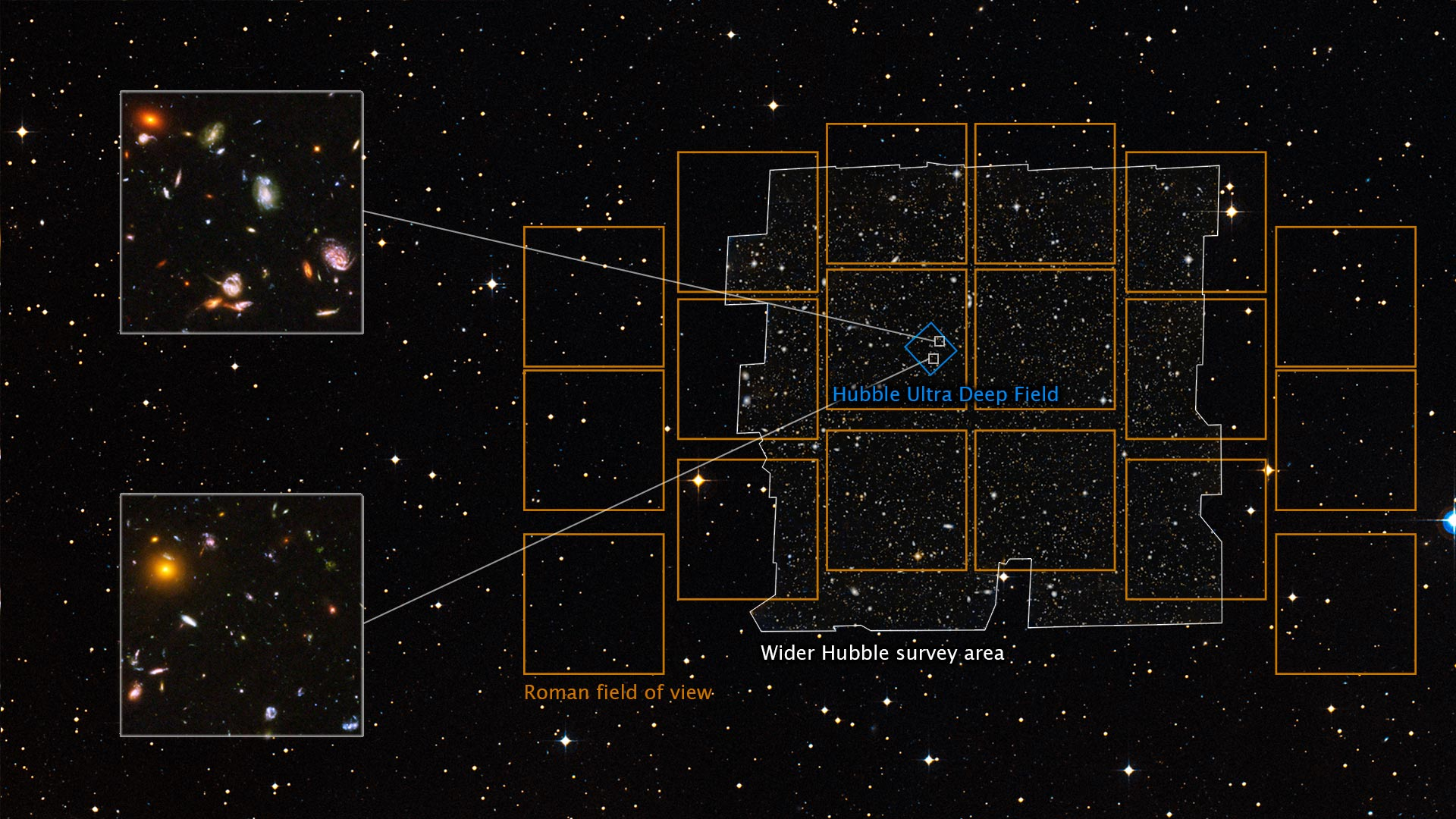 NASA's upcoming Roman space telescope could make Image 100 Hubble Ultra Deep Fields Simultaneous
