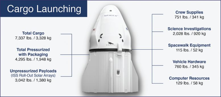 SpaceX CRS-22 Mission Cargo