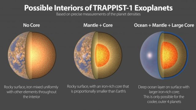 Inside TRAPPIST-1 exoplanet