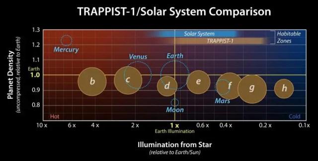 TRAPPIST-1 solar system comparison