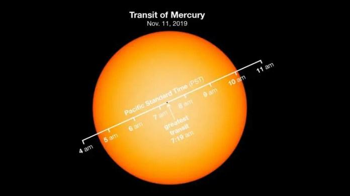 Transit of Mercury Chart