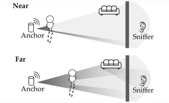 Wi-Fi Signals Motion Detectors