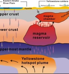 the first complete view of the yellowstone magmatic system crosssection diagram of yellowstone caldera showing magma water and [ 2027 x 1570 Pixel ]