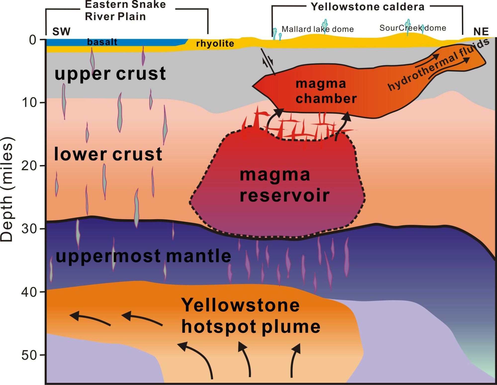 hight resolution of the first complete view of the yellowstone magmatic system crosssection diagram of yellowstone caldera showing magma water and