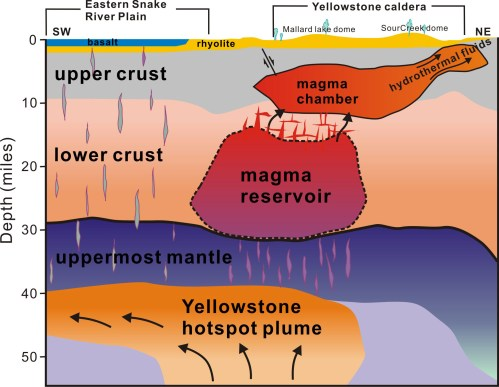 small resolution of the first complete view of the yellowstone magmatic system crosssection diagram of yellowstone caldera showing magma water and
