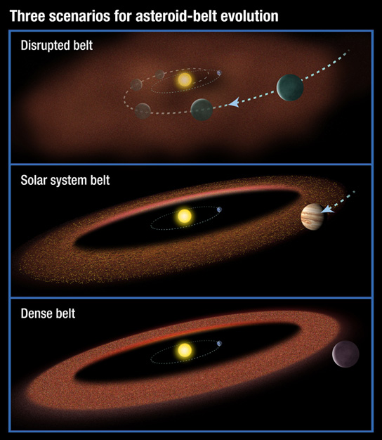 asteroid-belt-evolution