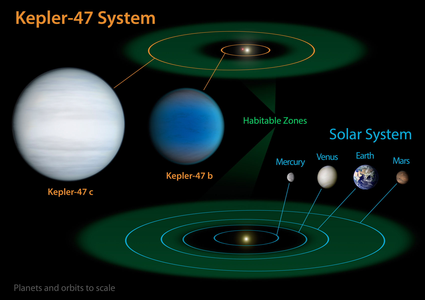 diagram of planets real flat 4 trailer wiring nasa 39s kepler mission discovers multiple transiting