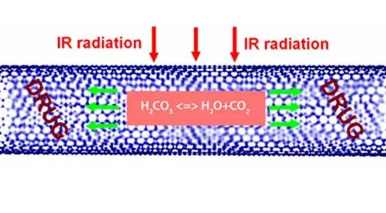exploding-carbon-nanotubes
