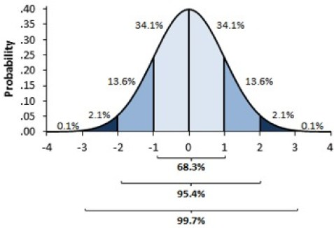 normal-curve