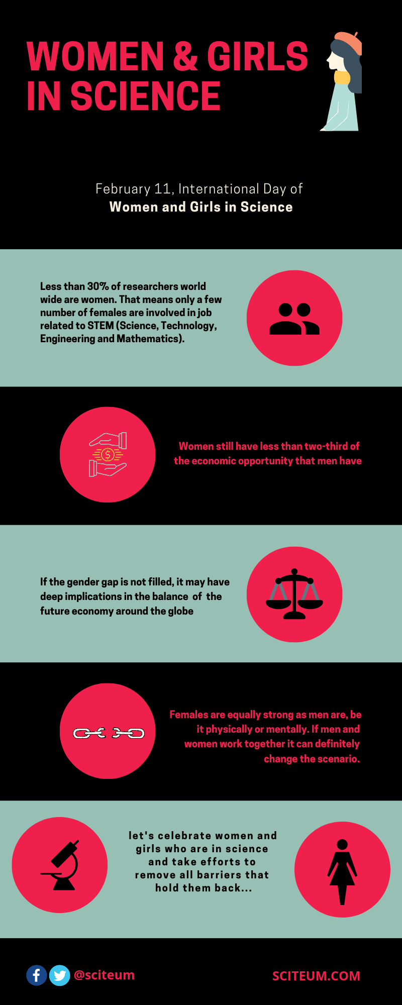 Celebrating International Day for Women and Girls in Science with an info-graphic detailing the importance of female in science