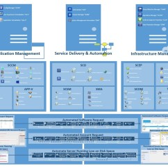 Microsoft Infrastructure Diagram Wire Maker Sccm Get Free Image About