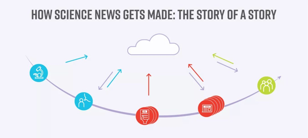 Science the News Infographic