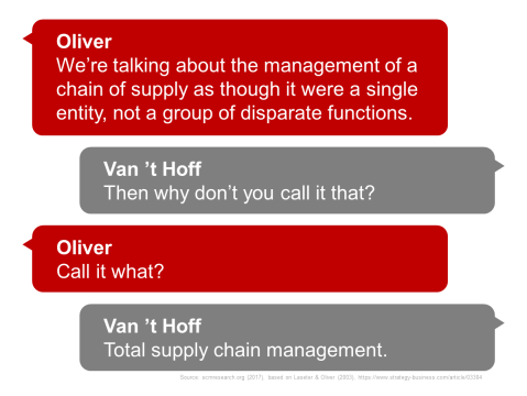 We are talking about the management of a chain of supply as though it were a single entity, Mr. Oliver replied, not a group of disparate functions. Then why dont you call it that? Mr. Van t Hoff said. Call it what? Mr. Oliver asked. Total supply chain management.