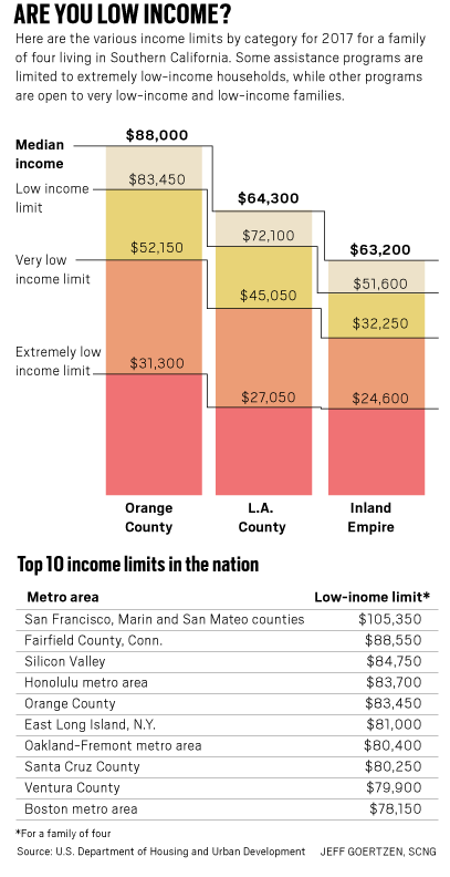 $84,000 a year now qualifies as low income in high-cost