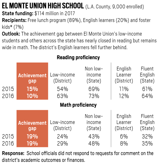 El Monte Union High School achievement gap in reading and math, 2015-2016
