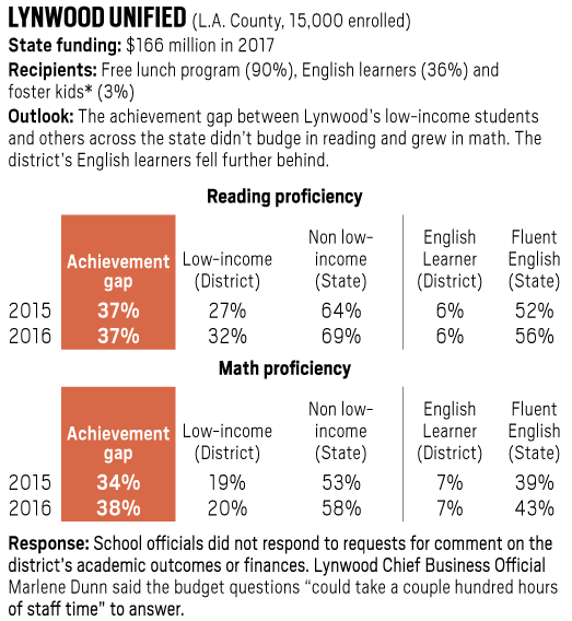 Lynwood Unified achievement gap in reading and math, 2015-2016