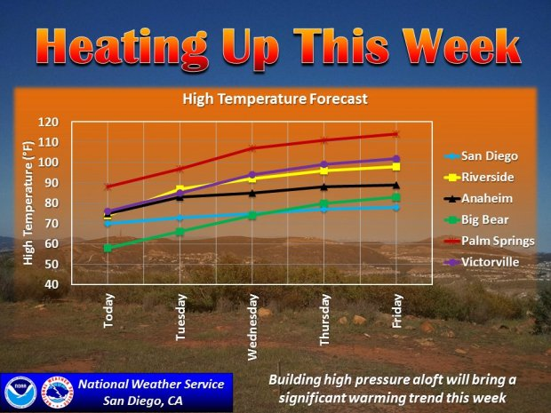 Back-to-back heatwaves are expected to hit Southern California later in the week. (Photo courtesy of National Weather Service)