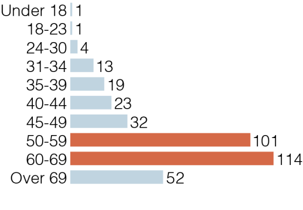 """""""Baby boomers"""" (50 to 69) appear to be the strongest e-bike consumer group"""