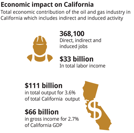 Economic-impact-on-California