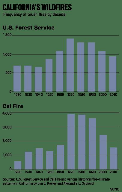 OCR-L-WILDFIRE-TREND-0914