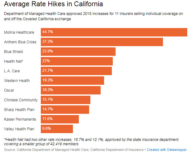 Anthem eases up on insurance rate hikes after state's ...