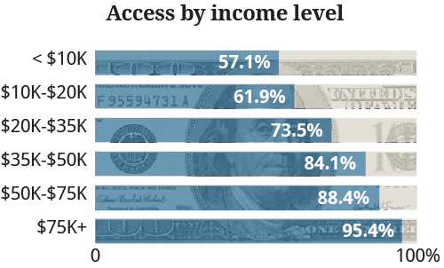 Access-by-income