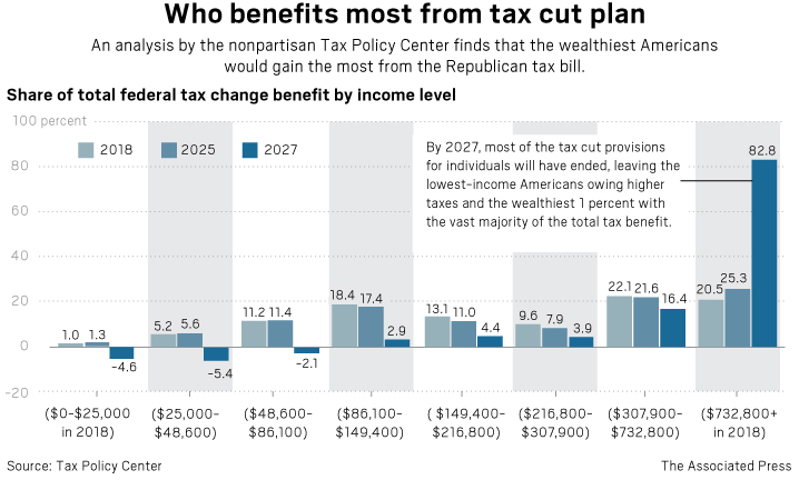 tax reform benefits